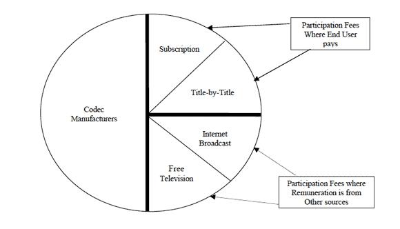 MPEG-4 Aufteilung Lizenzgebühren